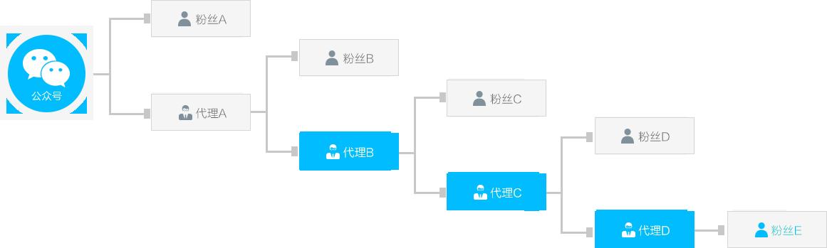 广州分销系统开发的分销系统现状与发展分析